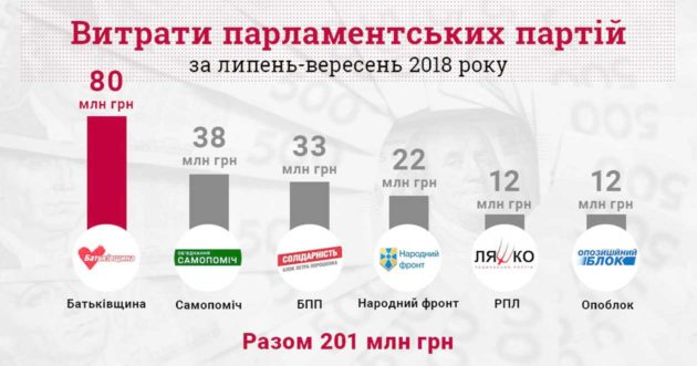 Скільки грошей витрачають партії перед виборами