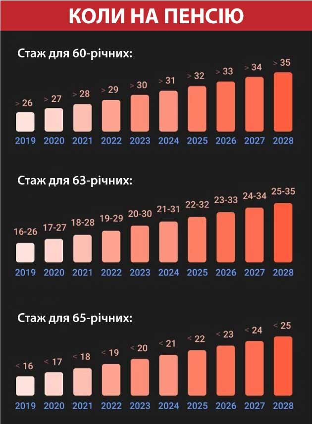 Половина українців залишиться без пенсій у 60 років